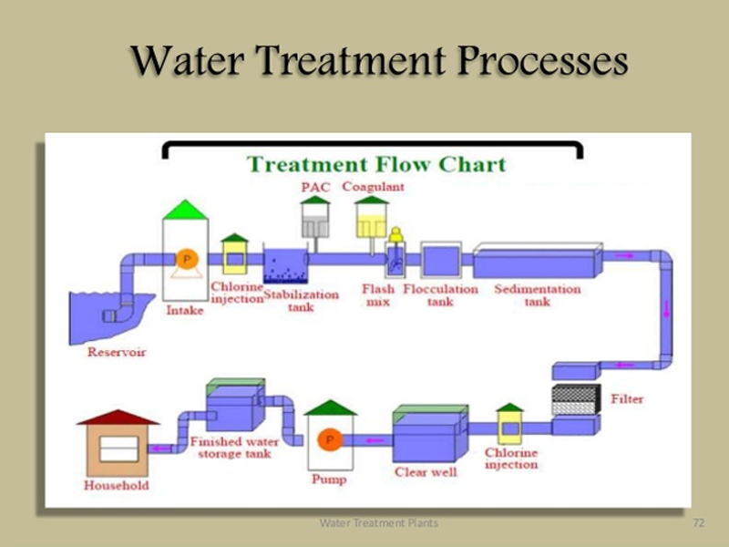 Water Treatment Plant Reverse Osmosis Water Treatment